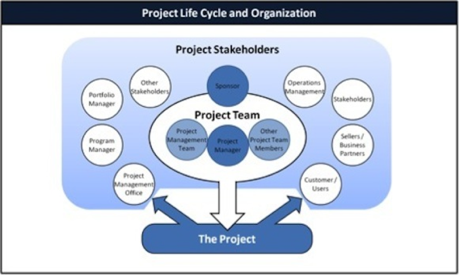 managing stakeholders assignment essay Pmbok 132 –plan stakeholder management developing appropriate management strategies to effectively engage stakeholders throughout the project life cycle based on their needs, interests and potential impact on project progress.